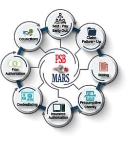The PSB*MARS services graph