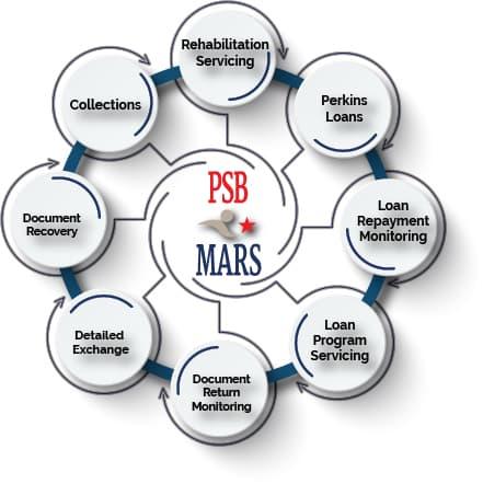 PSB*MARS Services Graphic