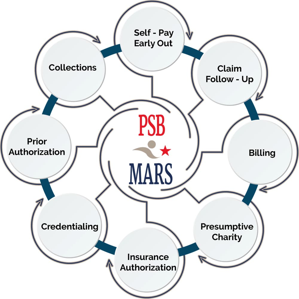 PSB*MARS Solutions Graphic